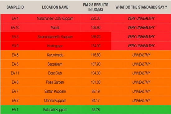 Chennai pollution chart