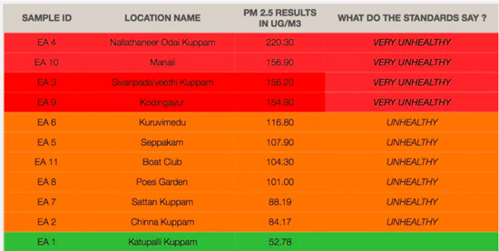 Pollution chart
