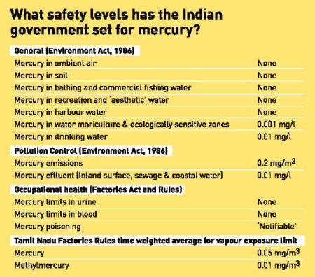 safety level standards