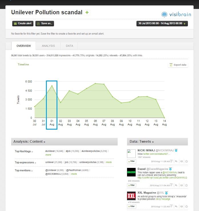 Unilever Pollution Scandal Visibrain chart