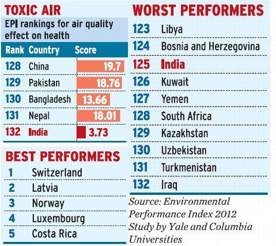 Toxic Air Rank Graph